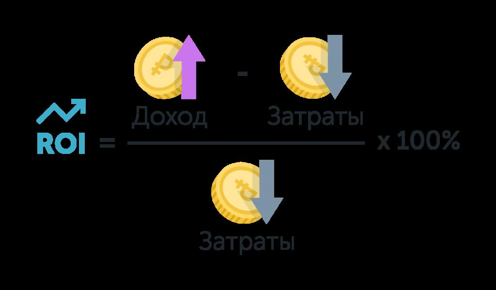 Формула расчета ROI (окупаемости инвестиций)